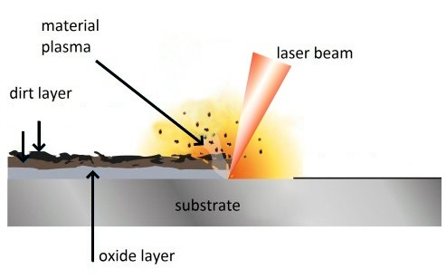 Laser ablation used for laser cleaning