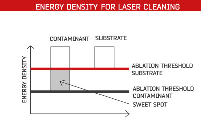 Laser Cleaning with Ablation Threshold - Laserax