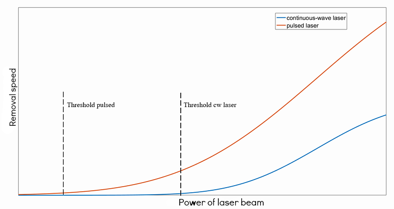 Graph - relation of laser beam's power to removal speed