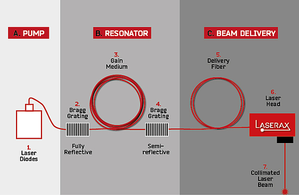 Fiber laser components