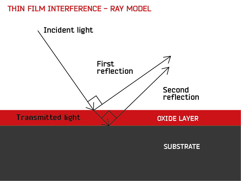 Thin_film_interference_illus_RAY-1