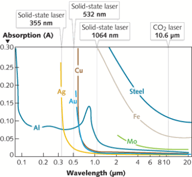 A graph that shows the absorption rate of metals in relation with a range of wavelengths. The wavelengths of solid-state lasers and CO2 lasers are also identified in the graph. Some of the metals whose absorption spectrum is shown include aluminum, steel, and iron.