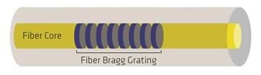 A fiber-optic cable showing the Bragg gratings in the core