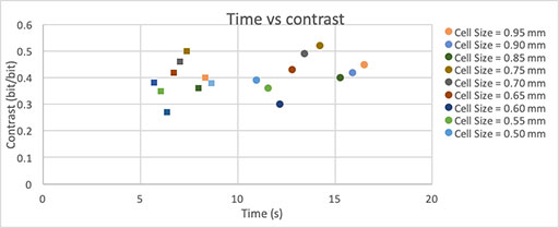 Evolution of contrast in relation with time two laser passes