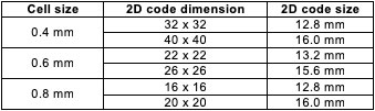 Summary of the dimensions of the deep markings